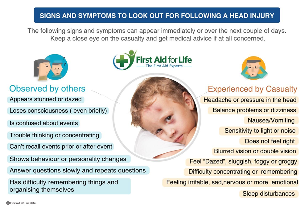 head injury - signs and symptoms